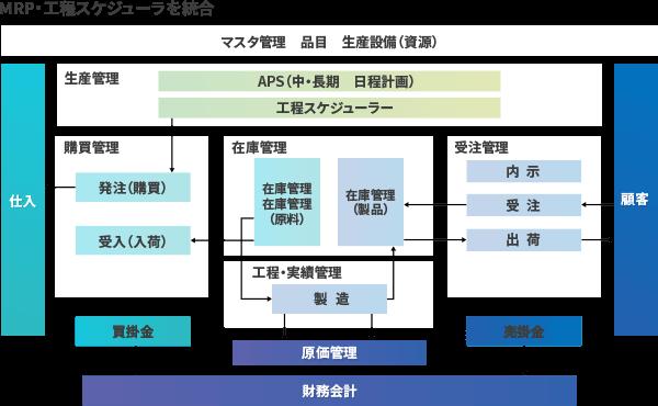 イメージ画像:MRP・工程スケジューラを統合